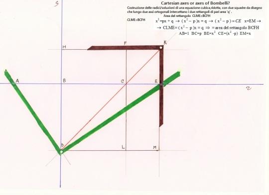 Cartesian axes or axes of Bombelli? Questa costruzione su assi coordinati, oggi comunemente definiti 'assi cartesiani' fu in realtà tempo prima di Cartesio - René Descartes - ideata da R. Bombelli ,per dare prova grafica - geometrica della soluzione algebrica per via 'complessa/immaginaria' da lui trovata di una equazione di terzo grado.